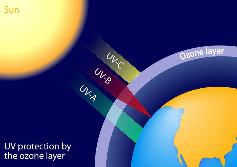 紫外線依照波長的範圍,又分為UVA、UVB、UVC三種